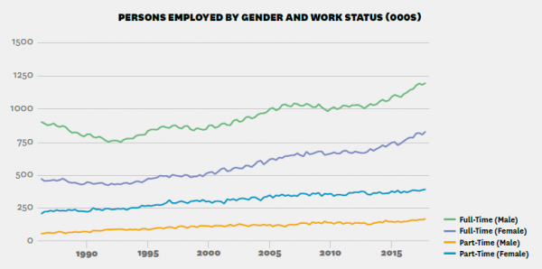 Graph shows the numbers of people employed in New Zealand, by gender and work status. Males working full-time make up the largest group of people in employment, rising from around 900,000 people in the late 1980s to over 1.2 million in 2015. Females in full-time employment have the next highest level of employment, rising from just under 500,000 in the late 1980s to 750,000 in 2015. There were just under 250,000 females in part-time employment in the late 1980s, rising to over 400,000 in 2015. Males in part-time employment rose from under 100,000 in the late 1980s to over 150,000 in 2015.